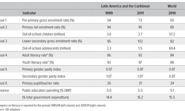 Source: Latin America Factsheet on EFA Global Monitoring Report (UNESCO, 2013)